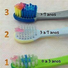 Cantidad de pasta dental en niños