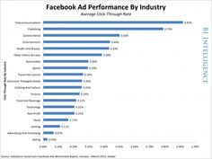 #Facebook Ads Performance By Industry #SocialMedia