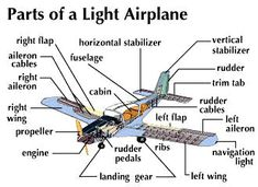 How to Make Remote Control Aeroplane in Hindi Aviation Training, Pilot Training, Airplane Lights, Aviation World, Aviation Art, Aircraft Instruments, Pilot Quotes, Cessna 172, Aviation Humor
