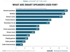 People mainly use smart speakers for simple requests