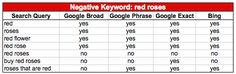 Microsoft AdCenter Negative Keywords: Using the Negative Match Type on Bing & Yahoo | Business 2 Community: http://www.business2community.com/online-marketing/microsoft-adcenter-negative-keywords-using-the-negative-match-type-on-bing-yahoo-0196876