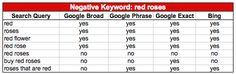 Microsoft AdCenter Negative Keywords: Using the Negative Match Type on Bing & Yahoo   Business 2 Community: http://www.business2community.com/online-marketing/microsoft-adcenter-negative-keywords-using-the-negative-match-type-on-bing-yahoo-0196876