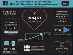 Jyväskylässä sijaitseva Paahtimo Papu vietti 1-vuotissynttäreitään, jonka kunniaksi Facebookissa lanseerattiin Täydellinen kahvihetki -kampanja.Tavoitteena oli tuoda esiin luomukahvitarjontaa sekä saada tupa täyteen synttärijuhliin. Papun synttäreiden Facebook-näkyvyys ja kampanjakokonaisuus sisälti erilaisia toimenpiteitä välisivulle rakennetun Facebook-arvonnan lisäksi.