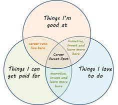 passion vs purpose vs profession image - Google Search | purpose ...