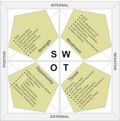 FIRST OF ALL WE HAVE TO KNOW What is SWOT Analysis? It stands for Strengths, Weaknesses, Opportunities, and Threats and is a easy and potent way to evaluate your company's current marketing condition. Now if we talk about the SWOT analysis of. Restaurant Marketing Plan, Restaurant Ideas, Restaurant Business Plan, Analyse Swot, Swot Analysis Examples, Situation Analysis, Competitive Intelligence, Emotional Intelligence, Business Model