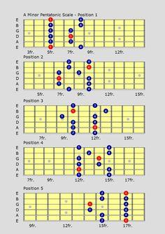 Pentatonic Guitar Scales