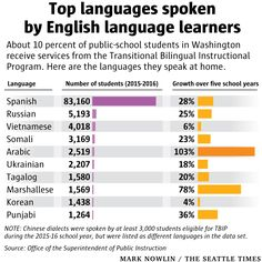 School stats: Here are the top 10 languages spoken by students learning English in Washington State.