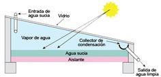 Destilador Solar | Energía Solar | Energías Renovables | Fundación Energizar