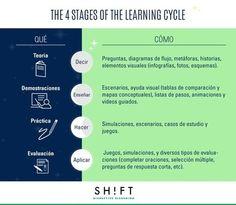 Guía para desarrollar un curso eLearning | Con visión pedagógica: E-learning y formación a través de la red | Scoop.it