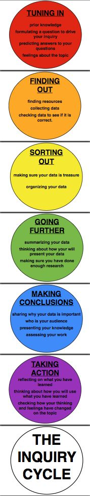 The Inquiry Cycle - rainbow with all steps included