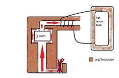 Bildergebnis für rocket mass heater plans