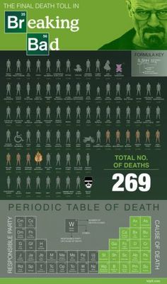 The Breaking Bad Periodic Table of Death Infographic Breaking Bad Arte, Breaking Bad Series, Breaking Bad Quotes, Breaking Bad Tattoo, Walter White, Janis Joplin, Cassandra Clare, Beaking Bad, Mejores Series Tv