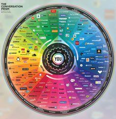Liste de tous les réseaux sociaux existants.