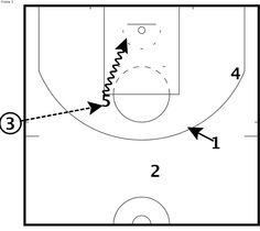 The Sacramento Kings ran this sideline inbounds play with less than one minute left in their 112-108 loss to the Clippers on 4/17/2013.  DeMarcus Cousins had a big game scoring 36 points and scored on two inbounds plays with less than a minute left to keep the game close.  If you have a matchup advantage it is a good idea to isolate the scorer and let them do what they do best.