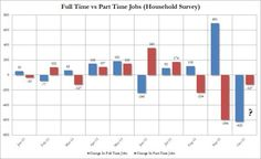 623,000 Full Time Jobs Lost Last Month