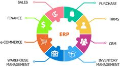 Variablesoft provides free ERP software for small business that will definitely improve sales of business and relationship with your customers. ERP helps you to make more Improved Informational Organization and Analytical Data and Reporting. Software Sales, Accounting Software, Business Software, Marketing Software, Sales And Marketing, Business Management, Business Planning, Warehouse Management, Finance
