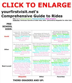 Updated 6-14: Comprehensive Guide to Disney World Rides from yourfirstvisit.net