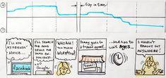 A sentiment chart above a storyboard / uxmatters.com