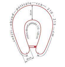 Výsledek obrázku pro kojící polštáře rozměr