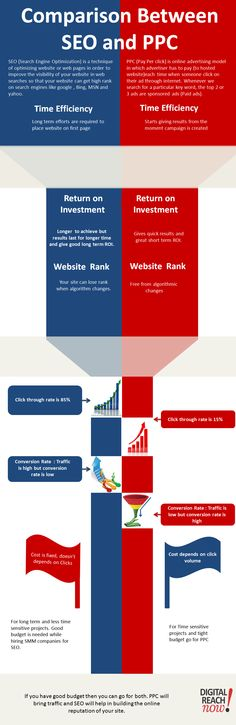 Comparison Between SEO and PPC #digitalmarketing #SEO #PPC
