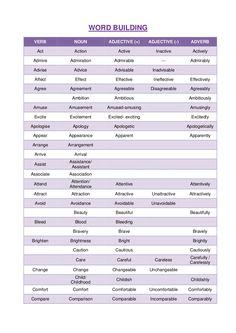 English Adjectives, Nouns And Adjectives, English Verbs, Adverbs, English Vocabulary, English Language, English Grammar, English Writing, Prepositions