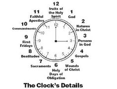 Ever heard of the Catholic Clock? You'd be surprised how the Catholic faith contains numbers to fill out 1-12 on a traditional clock. Check it out!