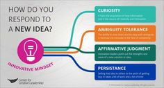 innovation-mindset-respond-to-new-ideas-center-for-creative-leadership-ccl-infographic