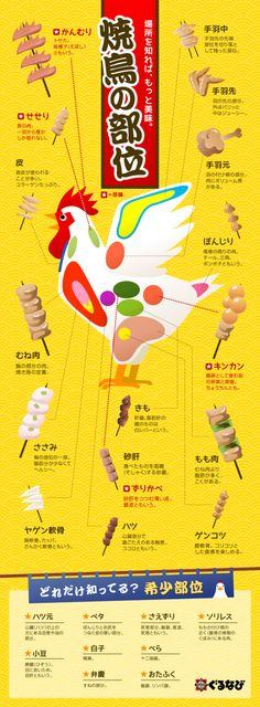 Yakitori (焼き鳥 Grilled Chicken) is a Japanese dish consisting of small pieces of chicken skewered and grilled. Help you understand the parts of the chicken through the visual. Web Design, Food Design, Japanese Dishes, Japanese Food, Dm Poster, Chicken Skewers, Barbacoa, Food Menu, Asian Recipes