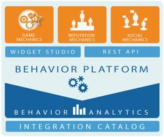 The Behavior Platform Overview - Gamification on Business user environments from badgeville.com
