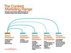 social content - Google Search