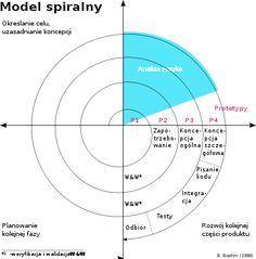 ModelSpiralny.svg