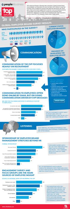 Employer Brand Research results - Infographic - CRF Blog
