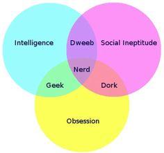 Veen Diagram: The Difference between Nerd, Dork, and Geek