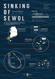 Sinking of Sewol