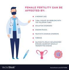 Causes Of Female Infertility, Infertility Treatment, Pelvic Inflammatory Disease, Female Fertility, Polycystic Ovarian Syndrome, Endometriosis, Business Names, Adobe Illustrator, Pdf