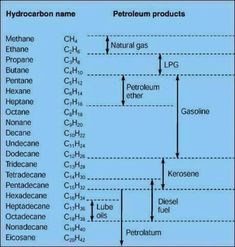 Crude oil products Source by Chemistry Study Guide, Chemistry Classroom, Chemistry Notes, Teaching Chemistry, Chemistry Lessons, Science Chemistry, Physical Science, Science Education, Petroleum Engineering