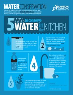 These are some great tips on conserving water i your kitchen!