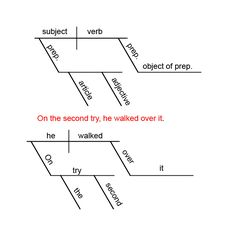 Printable sentence diagramming guide for students schoolwork diagramming sentences is useful to develop a deeper understanding of grammar and parts of speech ccuart Image collections
