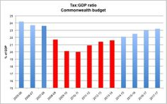 How much do govts depend on gdp?