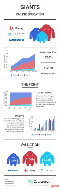 The Giants of Online Education Infographic presents an overview of the 3 major players in online education today and how they stack up against each other.