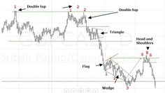 Read more about FOREX chart patterns  http://tradingflag.weebly.com/chart-patterns.html