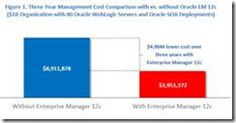 Reducing the Cost of Operating Middleware