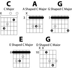 Common Chord Shapes Dominant  Some Useful Shapes For The
