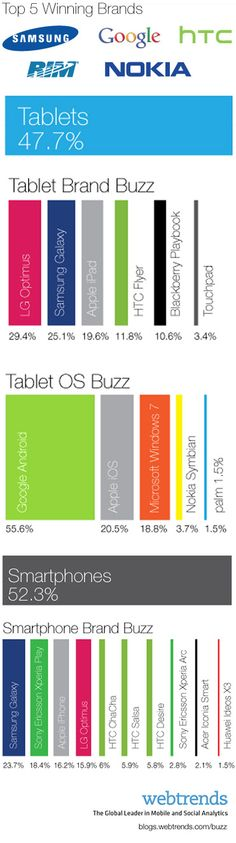Mobile World Congress: Most Buzzed-About Phones, Tablets & Brands [INFOGRAPHIC]