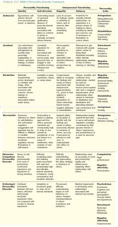 personality disorders - another handy thing for writing :D