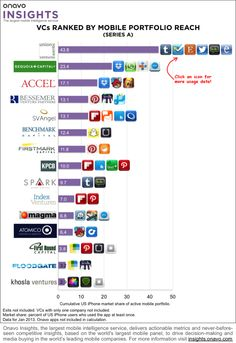 Series A Mobile Investors