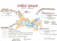 Mapa Mental: Imperio Romano