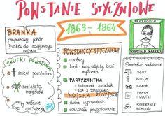 Poland History, Art History, Homeschool, Notes, Study, Journal, Education, Historia, Report Cards