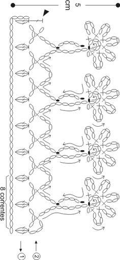 Easiest Crochet Frills Border Ever! Crochet Boarders, Crochet Edging Patterns, Crochet Lace Edging, Crochet Diy, Easy Crochet Projects, Crochet Diagram, Crochet Chart, Crochet Designs, Crochet Flowers