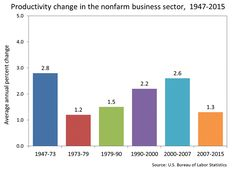 Nonfarm business productivity bar chart